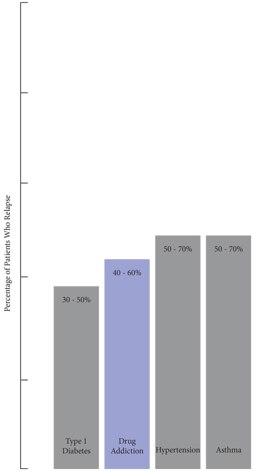 rates between drug addiction and other chronic illnesses relapse rates ...