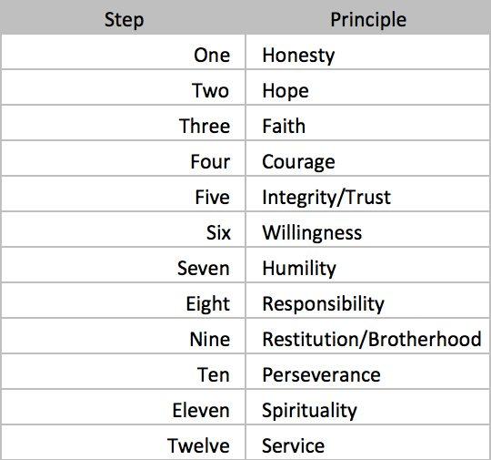 12-Step Principles - chart
